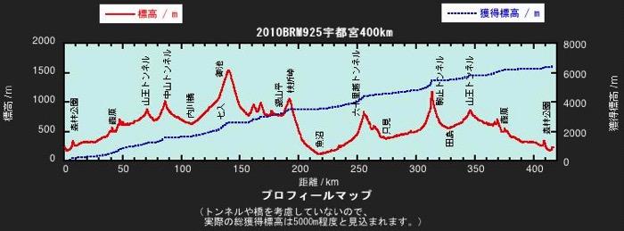 Profile201008